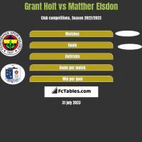 Grant Holt vs Matther Elsdon h2h player stats