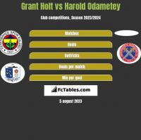Grant Holt vs Harold Odametey h2h player stats