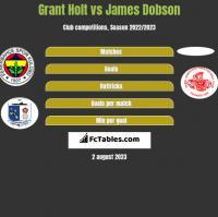 Grant Holt vs James Dobson h2h player stats