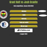 Grant Holt vs Josh Granite h2h player stats