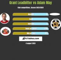 Grant Leadbitter vs Adam May h2h player stats