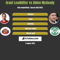 Grant Leadbitter vs Aiden McGeady h2h player stats