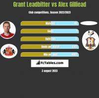 Grant Leadbitter vs Alex Gilliead h2h player stats