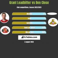 Grant Leadbitter vs Ben Close h2h player stats