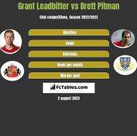 Grant Leadbitter vs Brett Pitman h2h player stats