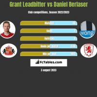 Grant Leadbitter vs Daniel Berlaser h2h player stats