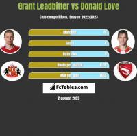 Grant Leadbitter vs Donald Love h2h player stats