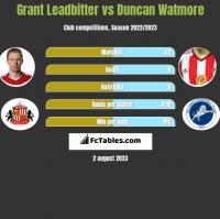 Grant Leadbitter vs Duncan Watmore h2h player stats