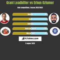 Grant Leadbitter vs Erhun Oztumer h2h player stats