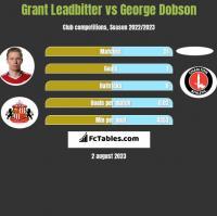 Grant Leadbitter vs George Dobson h2h player stats