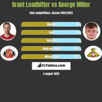 Grant Leadbitter vs George Miller h2h player stats