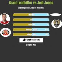 Grant Leadbitter vs Jodi Jones h2h player stats