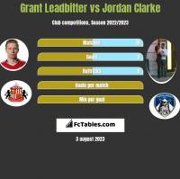 Grant Leadbitter vs Jordan Clarke h2h player stats