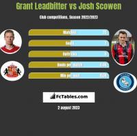 Grant Leadbitter vs Josh Scowen h2h player stats