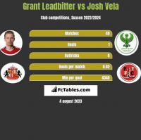 Grant Leadbitter vs Josh Vela h2h player stats