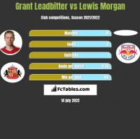 Grant Leadbitter vs Lewis Morgan h2h player stats
