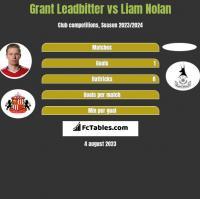 Grant Leadbitter vs Liam Nolan h2h player stats