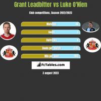 Grant Leadbitter vs Luke O'Nien h2h player stats