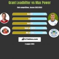 Grant Leadbitter vs Max Power h2h player stats