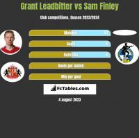 Grant Leadbitter vs Sam Finley h2h player stats