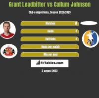 Grant Leadbitter vs Callum Johnson h2h player stats