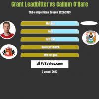 Grant Leadbitter vs Callum O'Hare h2h player stats