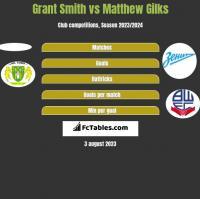 Grant Smith vs Matthew Gilks h2h player stats