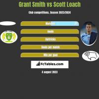Grant Smith vs Scott Loach h2h player stats