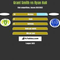 Grant Smith vs Ryan Hall h2h player stats