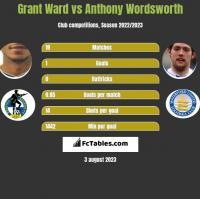 Grant Ward vs Anthony Wordsworth h2h player stats