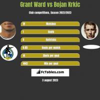 Grant Ward vs Bojan Krkic h2h player stats