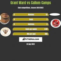 Grant Ward vs Callum Camps h2h player stats