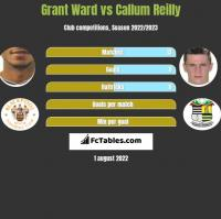 Grant Ward vs Callum Reilly h2h player stats