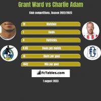 Grant Ward vs Charlie Adam h2h player stats