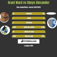 Grant Ward vs Cheye Alexander h2h player stats