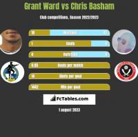 Grant Ward vs Chris Basham h2h player stats