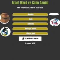 Grant Ward vs Colin Daniel h2h player stats