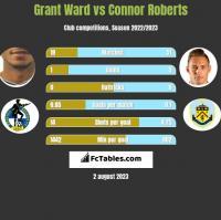 Grant Ward vs Connor Roberts h2h player stats