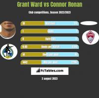 Grant Ward vs Connor Ronan h2h player stats