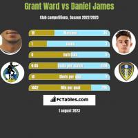 Grant Ward vs Daniel James h2h player stats
