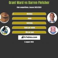 Grant Ward vs Darren Fletcher h2h player stats
