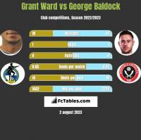 Grant Ward vs George Baldock h2h player stats