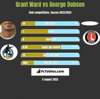 Grant Ward vs George Dobson h2h player stats