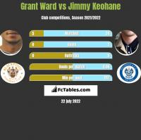 Grant Ward vs Jimmy Keohane h2h player stats