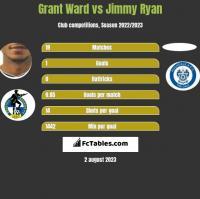 Grant Ward vs Jimmy Ryan h2h player stats