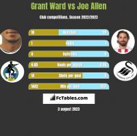 Grant Ward vs Joe Allen h2h player stats
