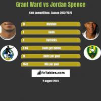 Grant Ward vs Jordan Spence h2h player stats