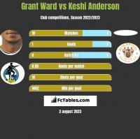 Grant Ward vs Keshi Anderson h2h player stats