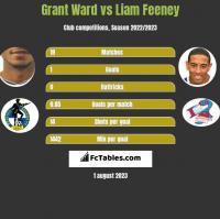 Grant Ward vs Liam Feeney h2h player stats