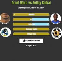 Grant Ward vs Sullay Kaikai h2h player stats